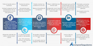 elige tu red social para tu estrategia en redes sociales